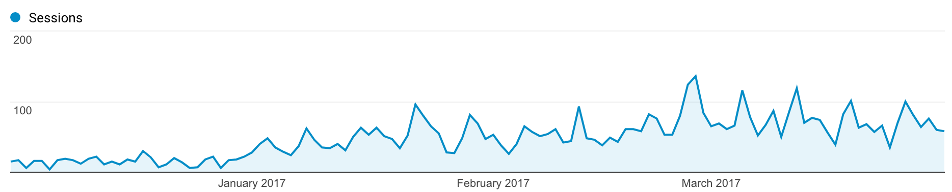 Traffic & Income Q1 2017 - Follow Project Meal Plan's traffic, income, and thoughts on January-March 2017 and the progress of the blog as a whole!